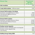 Better Energy Homes Scheme – New Grant Amounts