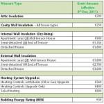 Better Energy Homes Scheme – New Grant Amounts