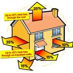Better Energy Warmer Homes Scheme –  Free Energy Efficiency Improvements For Your Home