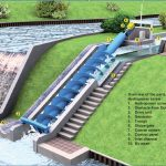 The Benefits of an Archimedean Screw Hydropower Turbine