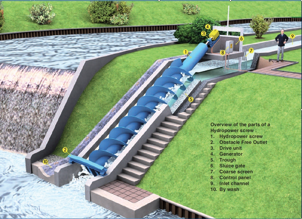 hydraulic design of small hydro plants Small scale hydro power projects along the regulated  an  intensified hydraulic design to be conducted to meet the.